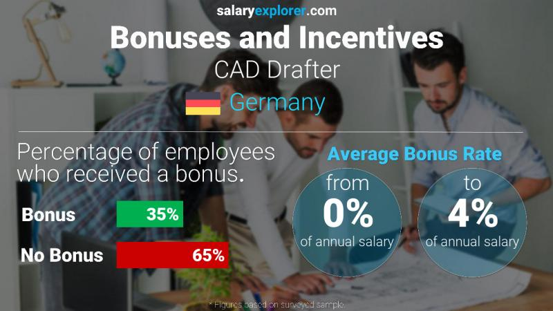 Annual Salary Bonus Rate Germany CAD Drafter