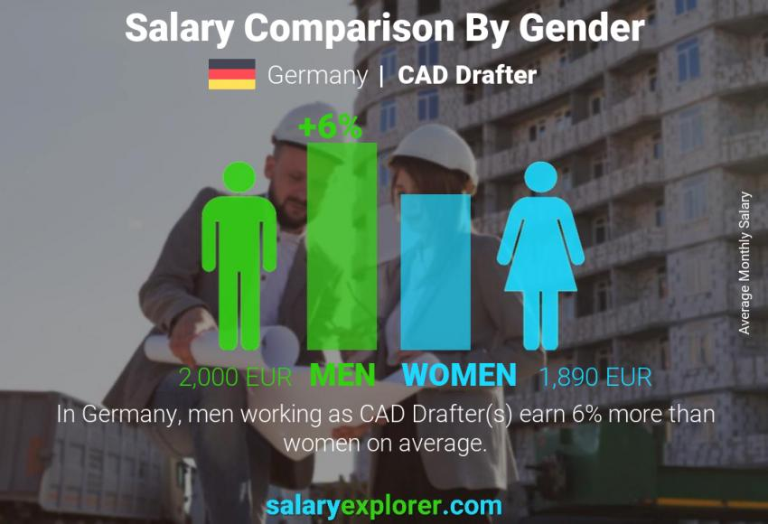 Salary comparison by gender monthly Germany CAD Drafter