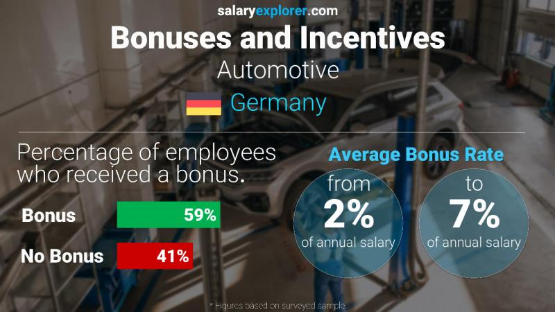 Annual Salary Bonus Rate Germany Automotive