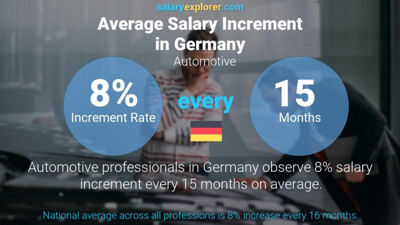 Annual Salary Increment Rate Germany Automotive