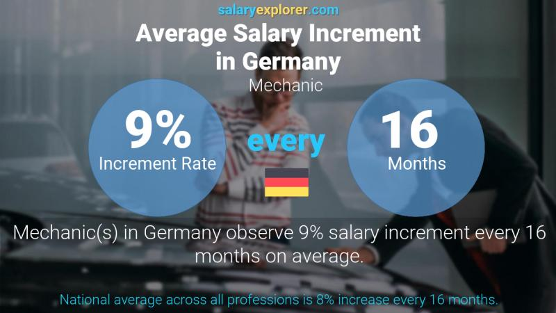 Annual Salary Increment Rate Germany Mechanic