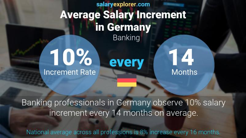 Annual Salary Increment Rate Germany Banking