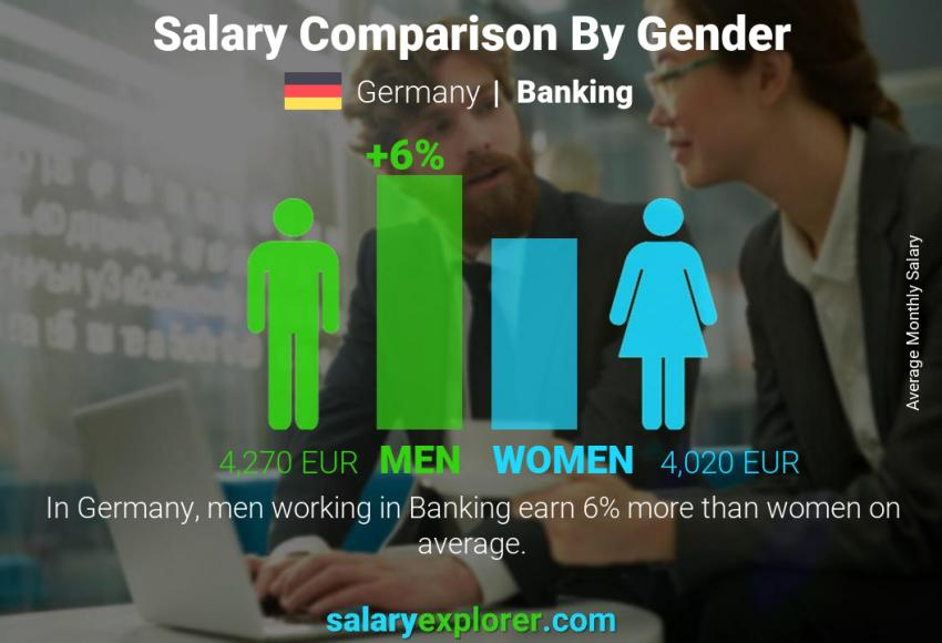 Salary comparison by gender monthly Germany Banking
