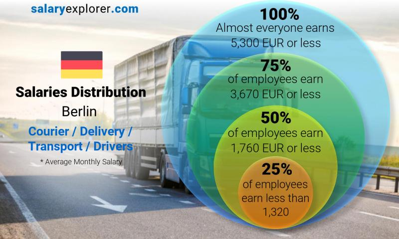 Image result for Courier in Berlin""