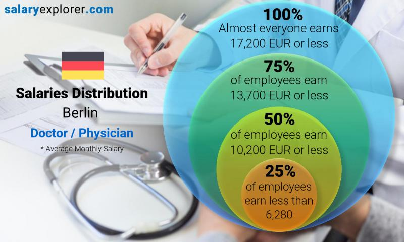 Median and salary distribution monthly Berlin Doctor / Physician