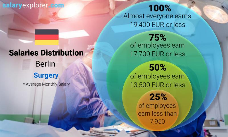 Median and salary distribution monthly Berlin Surgery