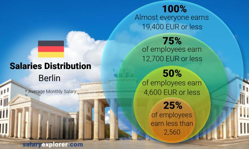 Median and salary distribution monthly Berlin