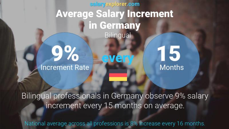 Annual Salary Increment Rate Germany Bilingual