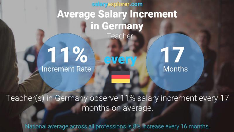 Annual Salary Increment Rate Germany Teacher