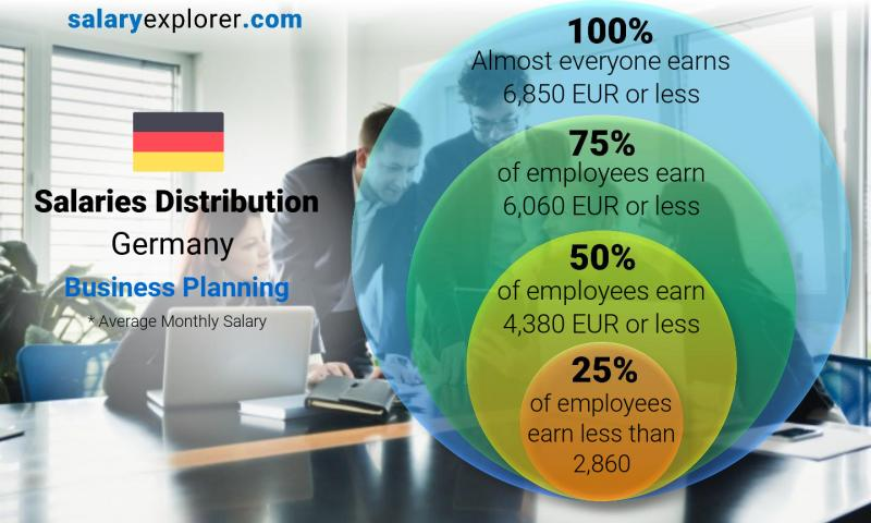 Median and salary distribution monthly Germany Business Planning