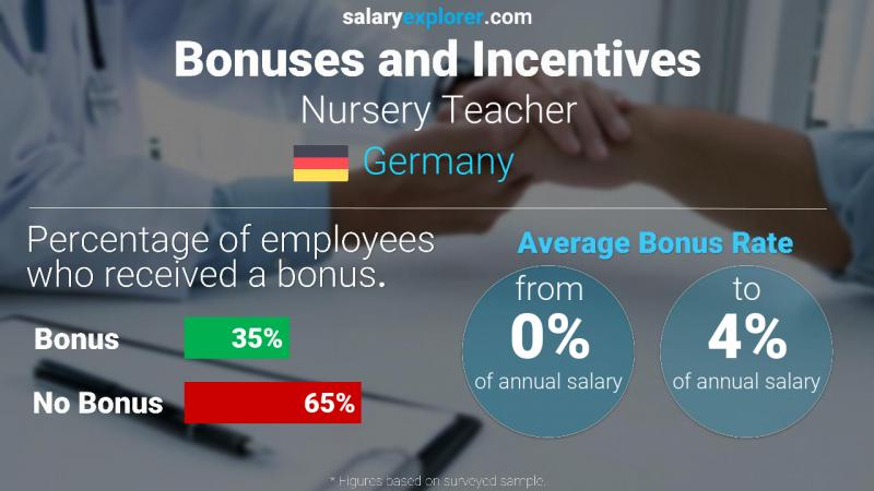 Annual Salary Bonus Rate Germany Nursery Teacher