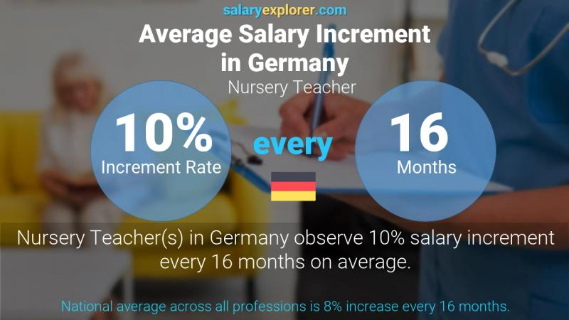 Annual Salary Increment Rate Germany Nursery Teacher