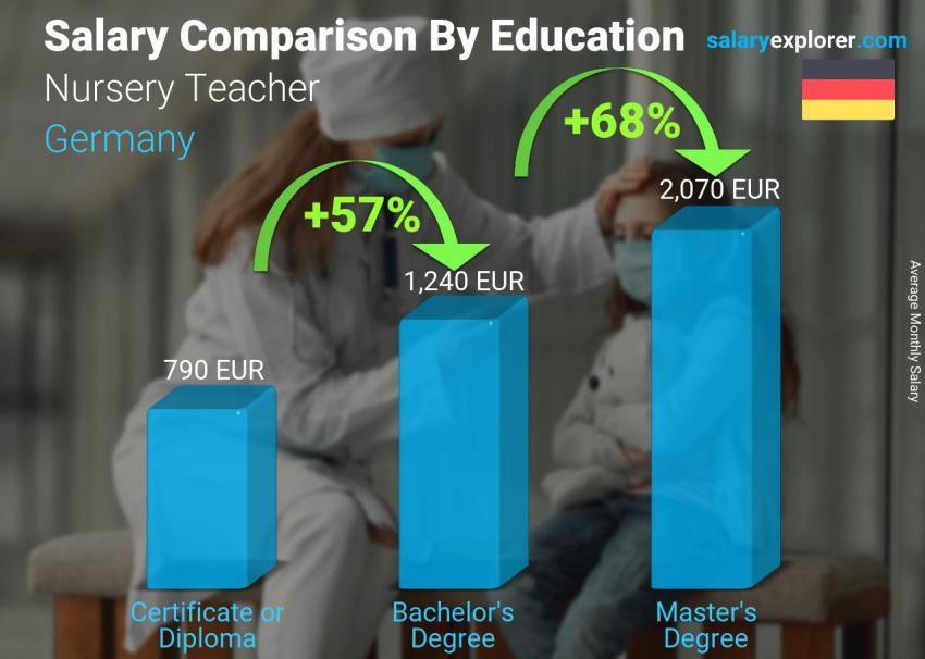 Salary comparison by education level monthly Germany Nursery Teacher