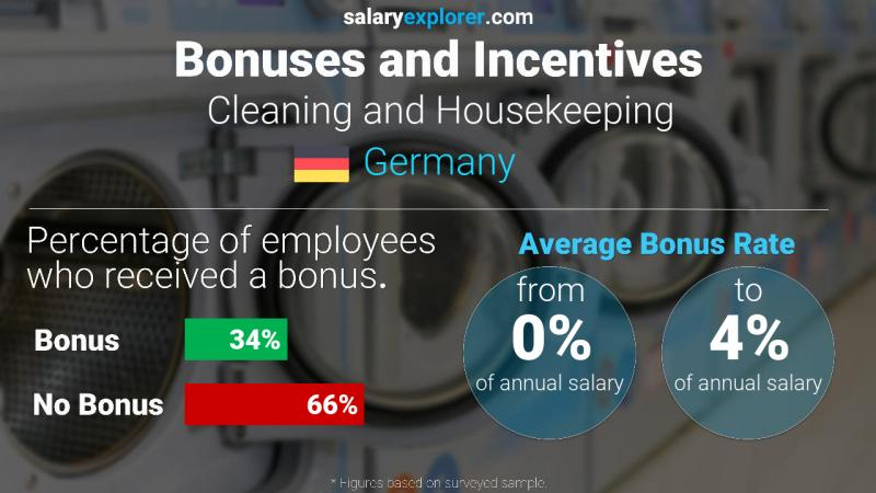 Annual Salary Bonus Rate Germany Cleaning and Housekeeping