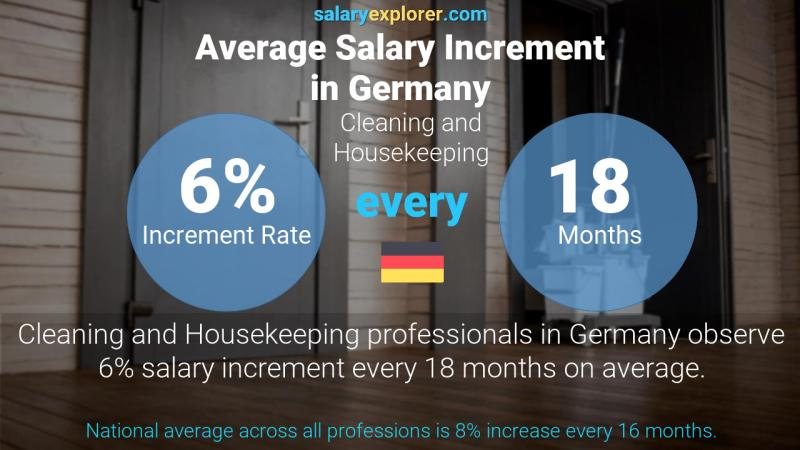 Annual Salary Increment Rate Germany Cleaning and Housekeeping
