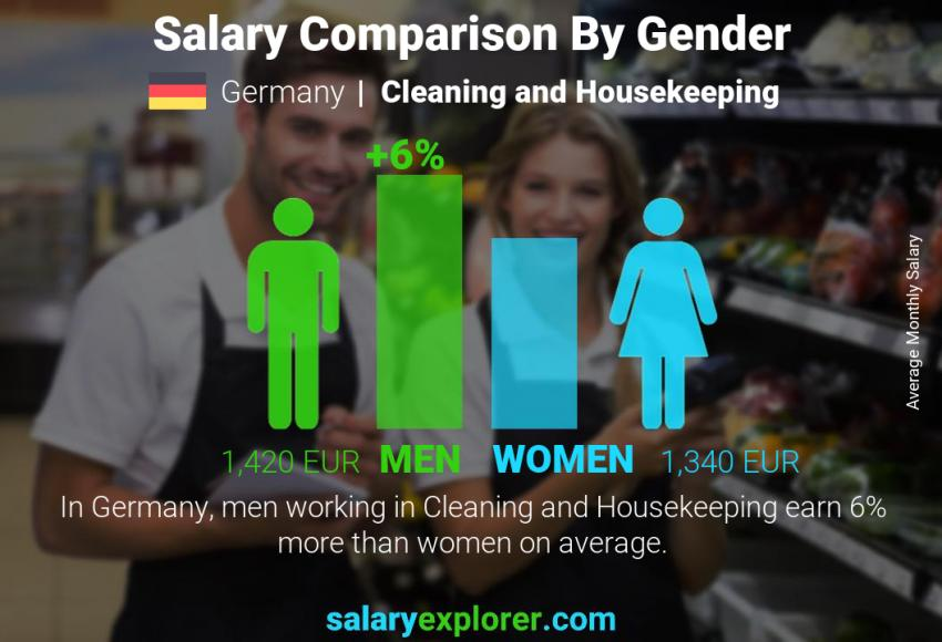 Salary comparison by gender monthly Germany Cleaning and Housekeeping