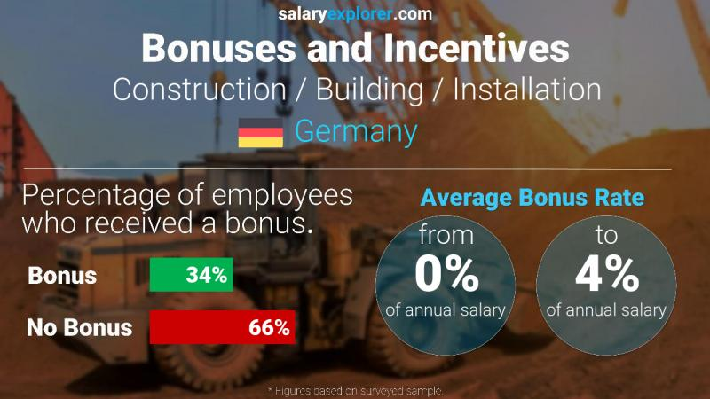 Annual Salary Bonus Rate Germany Construction / Building / Installation