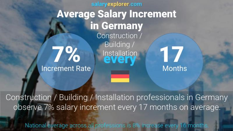 Annual Salary Increment Rate Germany Construction / Building / Installation