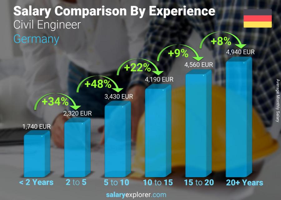 Salary comparison by years of experience monthly Germany Civil Engineer