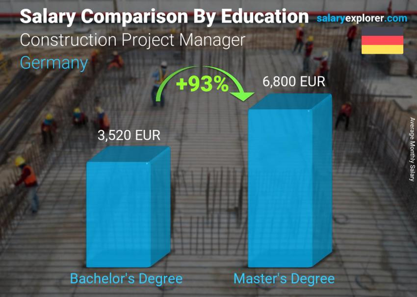 Salary comparison by education level monthly Germany Construction Project Manager