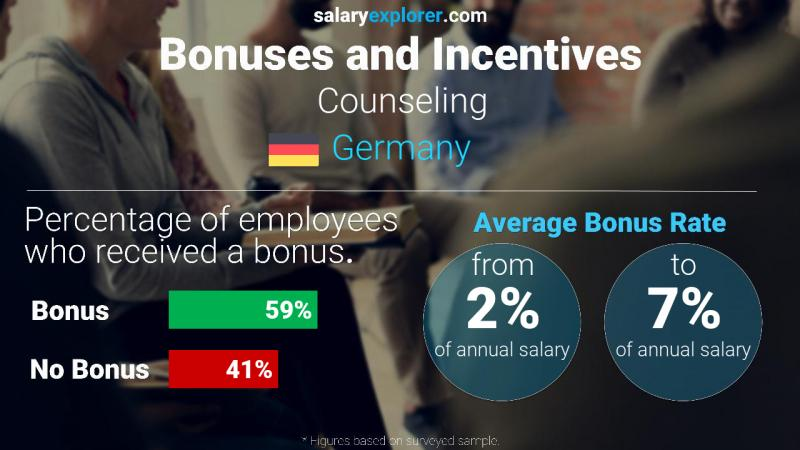 Annual Salary Bonus Rate Germany Counseling