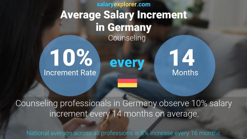 Annual Salary Increment Rate Germany Counseling