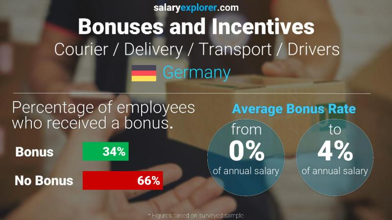 Annual Salary Bonus Rate Germany Courier / Delivery / Transport / Drivers