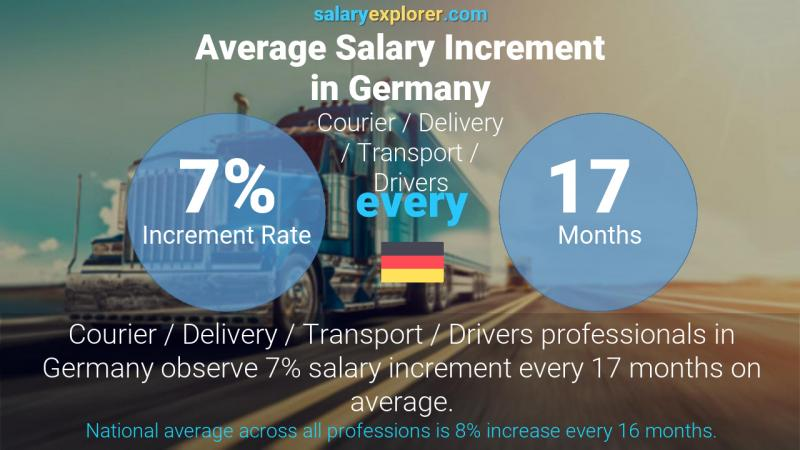 Annual Salary Increment Rate Germany Courier / Delivery / Transport / Drivers