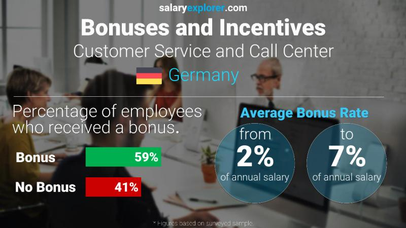 Annual Salary Bonus Rate Germany Customer Service and Call Center