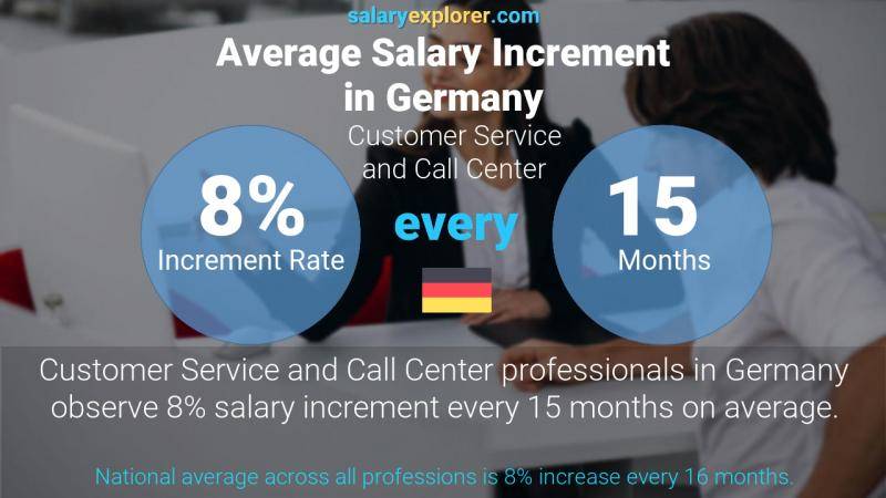 Annual Salary Increment Rate Germany Customer Service and Call Center