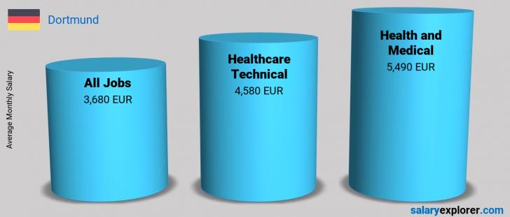 Salary Comparison Between Healthcare Technical and Health and Medical monthly Dortmund