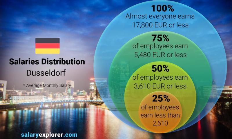 marketing jobs düsseldorf