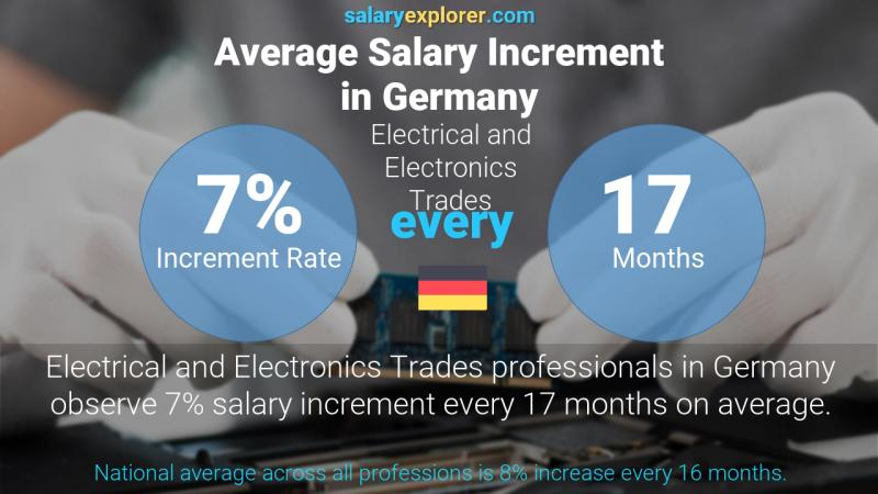 Annual Salary Increment Rate Germany Electrical and Electronics Trades