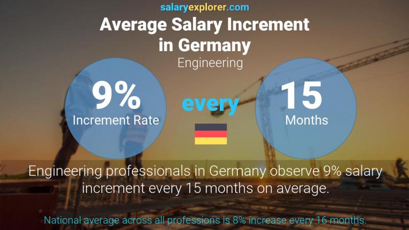 Annual Salary Increment Rate Germany Engineering