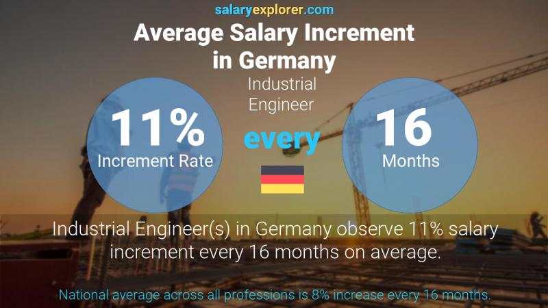 Annual Salary Increment Rate Germany Industrial Engineer