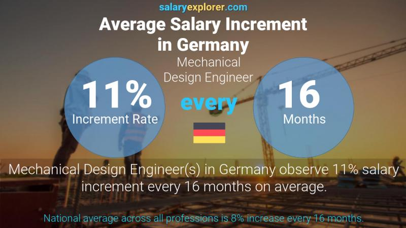 Mechanical Design Engineer Average Salary In Germany 2020 The Complete Guide