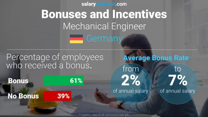 Annual Salary Bonus Rate Germany Mechanical Engineer