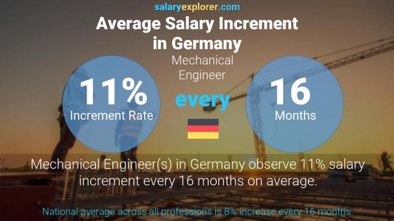 Annual Salary Increment Rate Germany Mechanical Engineer