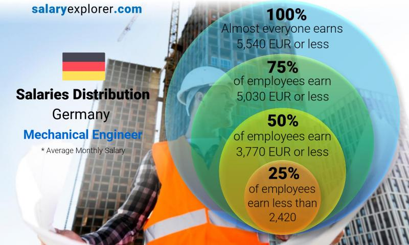 Median and salary distribution monthly Germany Mechanical Engineer