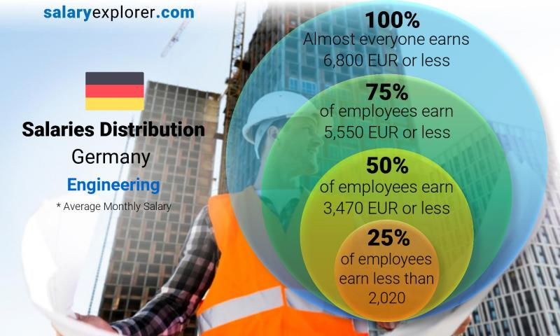 Median and salary distribution monthly Germany Engineering