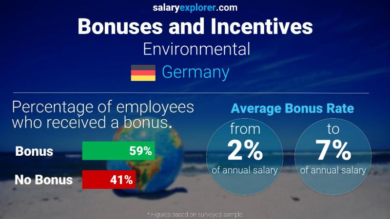Annual Salary Bonus Rate Germany Environmental