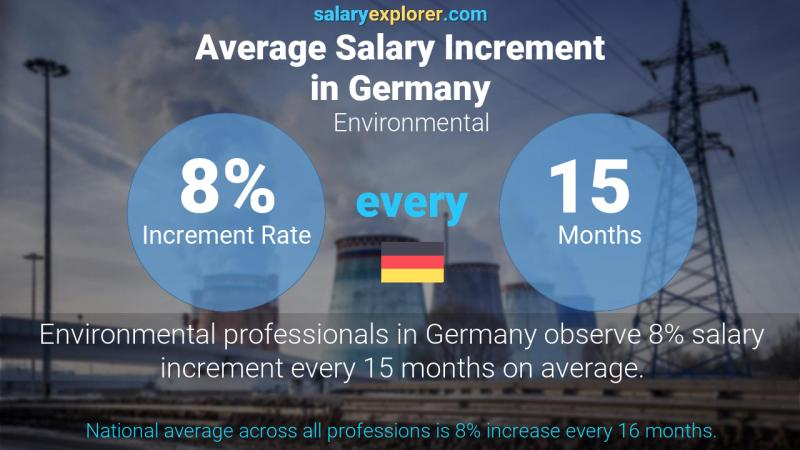 Annual Salary Increment Rate Germany Environmental