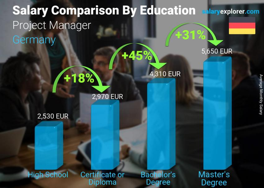 Salary comparison by education level monthly Germany Project Manager