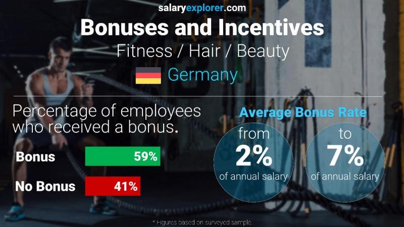 Annual Salary Bonus Rate Germany Fitness / Hair / Beauty