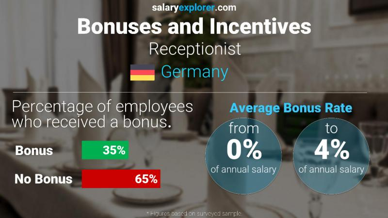 Annual Salary Bonus Rate Germany Receptionist