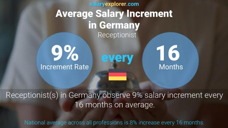 Annual Salary Increment Rate Germany Receptionist