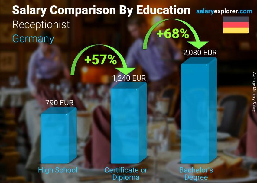 Salary comparison by education level monthly Germany Receptionist