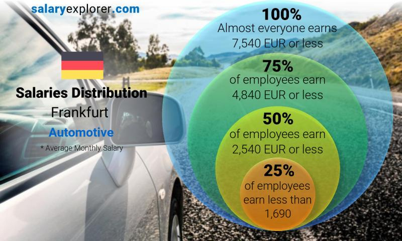 Median and salary distribution monthly Frankfurt Automotive