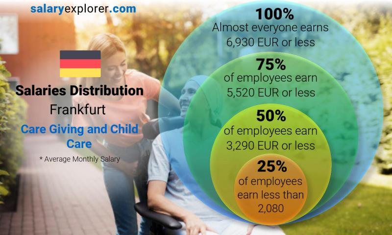 Median and salary distribution monthly Frankfurt Care Giving and Child Care