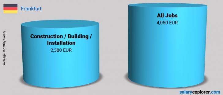 Salary Comparison Between Construction / Building / Installation and Construction / Building / Installation monthly Frankfurt